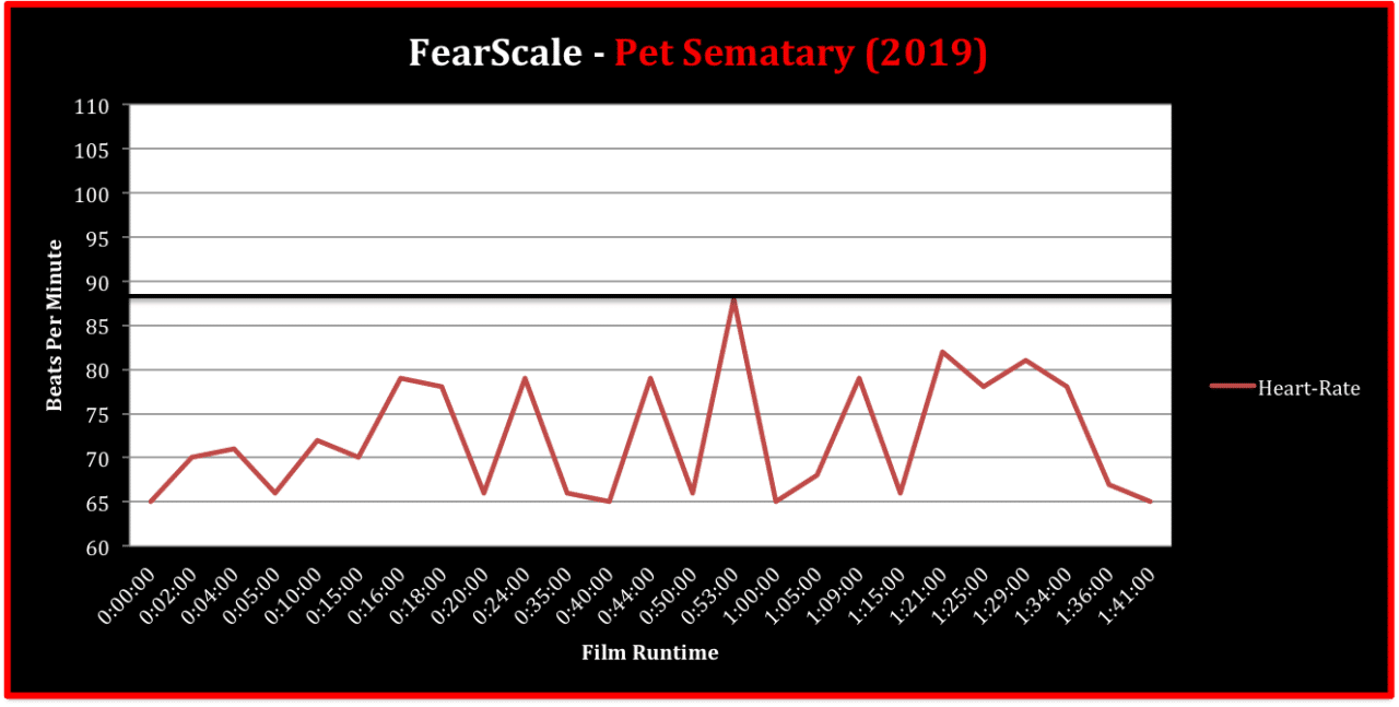 [FearScale] Just How Scary is Pet Sematary? Live Heart Rate Breakdown